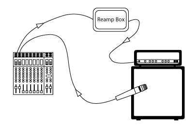Reamping schema - reamp box